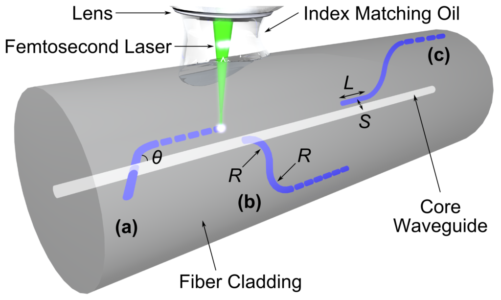 Figure 1. A waveguide (a) X-coupler, (b) S-bend coupler and (c) directional coupler are formed in a single-mode fiber (SMF) by femtosecond laser focusing through index-matching oil[9] and connected to the SMF core waveguide[5]. The figure is reproduced, with permission, from Fig. 4.5 of Grenier et al.[5] © 2015 Springer  [http://dx.doi.org/10.1007/978-1-4939-1179-0_4]